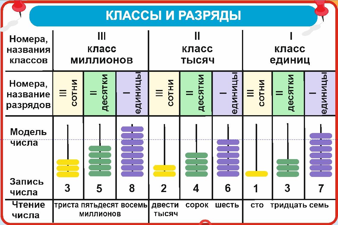 Таблица классы и разряды